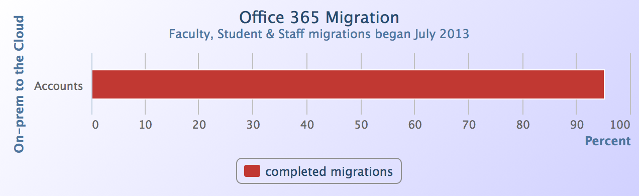 Office 365 Migration Status