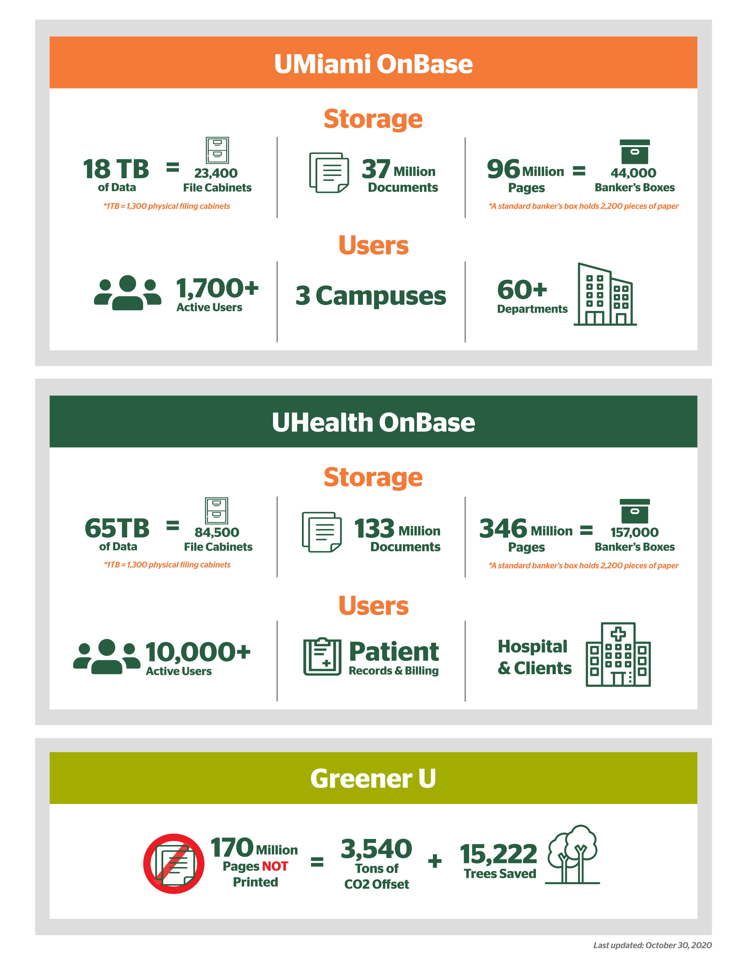 onase infographic green u